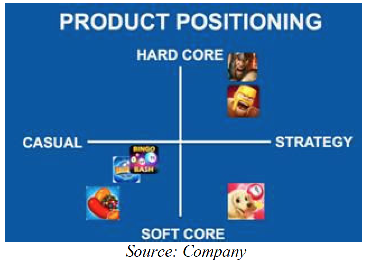 producto positioning